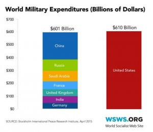 world-military-expenditures-2014